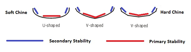 assessment of stability test methods for self consolidating concrete
