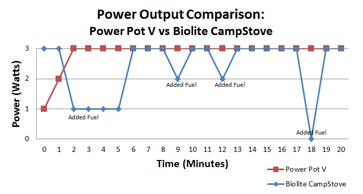 PowerPot vs CampStove Graph