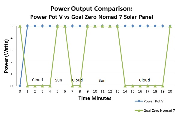 PowerPot vs Nomad Solar Panel Graph