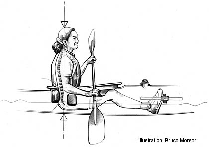 A paddler with good posture is sitting up straight.  The backband and foot pegs (or foam) are adjusted to facilitate good posture without fatigue.